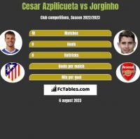 Cesar Azpilicueta vs Jorginho h2h player stats