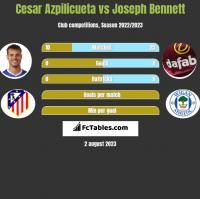 Cesar Azpilicueta vs Joseph Bennett h2h player stats