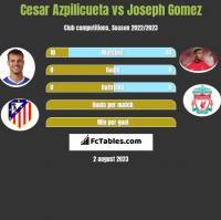 Cesar Azpilicueta vs Joseph Gomez h2h player stats