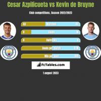 Cesar Azpilicueta vs Kevin de Bruyne h2h player stats