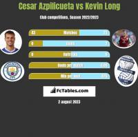 Cesar Azpilicueta vs Kevin Long h2h player stats