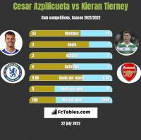 Cesar Azpilicueta vs Kieran Tierney h2h player stats