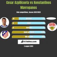 Cesar Azpilicueta vs Konstantinos Mavropanos h2h player stats