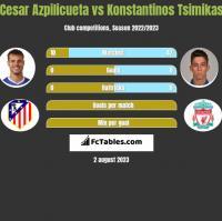 Cesar Azpilicueta vs Konstantinos Tsimikas h2h player stats