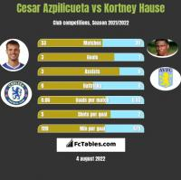 Cesar Azpilicueta vs Kortney Hause h2h player stats