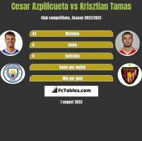 Cesar Azpilicueta vs Krisztian Tamas h2h player stats