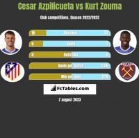 Cesar Azpilicueta vs Kurt Zouma h2h player stats