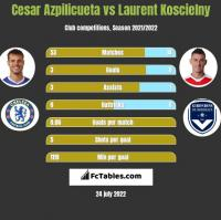 Cesar Azpilicueta vs Laurent Koscielny h2h player stats