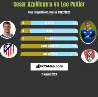 Cesar Azpilicueta vs Lee Peltier h2h player stats