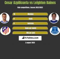 Cesar Azpilicueta vs Leighton Baines h2h player stats