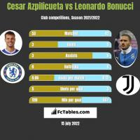 Cesar Azpilicueta vs Leonardo Bonucci h2h player stats