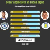 Cesar Azpilicueta vs Lucas Digne h2h player stats