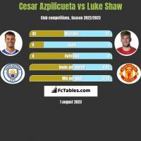 Cesar Azpilicueta vs Luke Shaw h2h player stats
