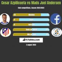 Cesar Azpilicueta vs Mads Juel Andersen h2h player stats