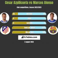 Cesar Azpilicueta vs Marcos Alonso h2h player stats