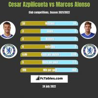 Cesar Azpilicueta vs Marcos Alonso h2h player stats