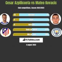 Cesar Azpilicueta vs Mateo Kovacic h2h player stats