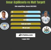 Cesar Azpilicueta vs Matt Targett h2h player stats