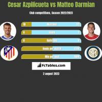 Cesar Azpilicueta vs Matteo Darmian h2h player stats