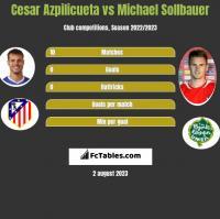 Cesar Azpilicueta vs Michael Sollbauer h2h player stats