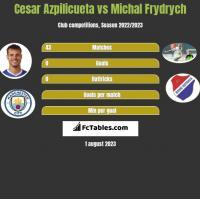 Cesar Azpilicueta vs Michal Frydrych h2h player stats