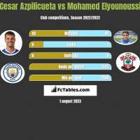 Cesar Azpilicueta vs Mohamed Elyounoussi h2h player stats