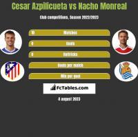 Cesar Azpilicueta vs Nacho Monreal h2h player stats