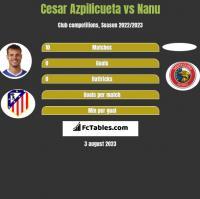 Cesar Azpilicueta vs Nanu h2h player stats