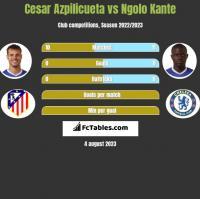 Cesar Azpilicueta vs Ngolo Kante h2h player stats