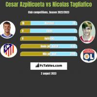 Cesar Azpilicueta vs Nicolas Tagliafico h2h player stats