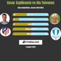 Cesar Azpilicueta vs Ola Toivonen h2h player stats