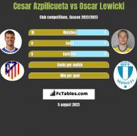 Cesar Azpilicueta vs Oscar Lewicki h2h player stats