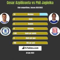 Cesar Azpilicueta vs Phil Jagielka h2h player stats