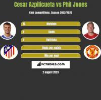 Cesar Azpilicueta vs Phil Jones h2h player stats