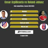 Cesar Azpilicueta vs Roland Juhasz h2h player stats