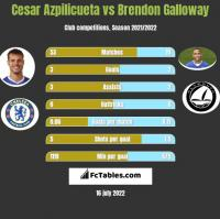 Cesar Azpilicueta vs Brendon Galloway h2h player stats