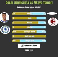 Cesar Azpilicueta vs Fikayo Tomori h2h player stats