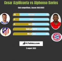 Cesar Azpilicueta vs Alphonso Davies h2h player stats