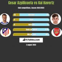 Cesar Azpilicueta vs Kai Havertz h2h player stats