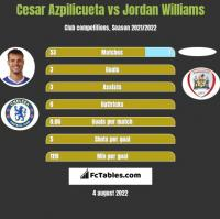 Cesar Azpilicueta vs Jordan Williams h2h player stats