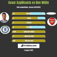 Cesar Azpilicueta vs Ben White h2h player stats