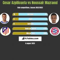 Cesar Azpilicueta vs Noussair Mazraoui h2h player stats