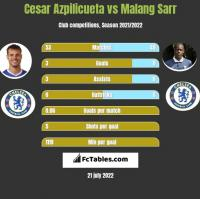 Cesar Azpilicueta vs Malang Sarr h2h player stats