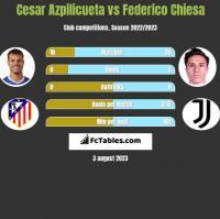 Cesar Azpilicueta vs Federico Chiesa h2h player stats