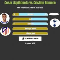 Cesar Azpilicueta vs Cristian Romero h2h player stats
