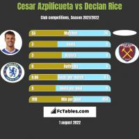 Cesar Azpilicueta vs Declan Rice h2h player stats