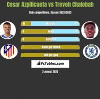 Cesar Azpilicueta vs Trevoh Chalobah h2h player stats