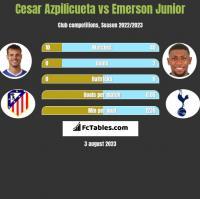 Cesar Azpilicueta vs Emerson Junior h2h player stats