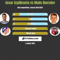 Cesar Azpilicueta vs Mads Roerslev h2h player stats