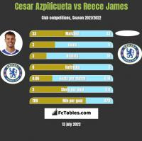 Cesar Azpilicueta vs Reece James h2h player stats